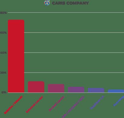 Loans Graph